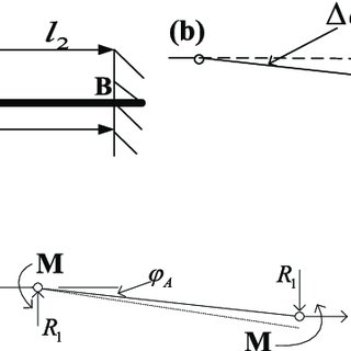 Relationship between the bending moment and axial force