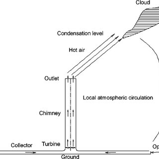(PDF) Special Climate around a Commercial Solar Chimney