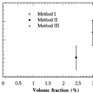 a Thermal conductivity as a function of volume fraction of