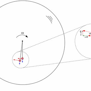 4: A single degree-of-freedom gyroscope, which is the rate