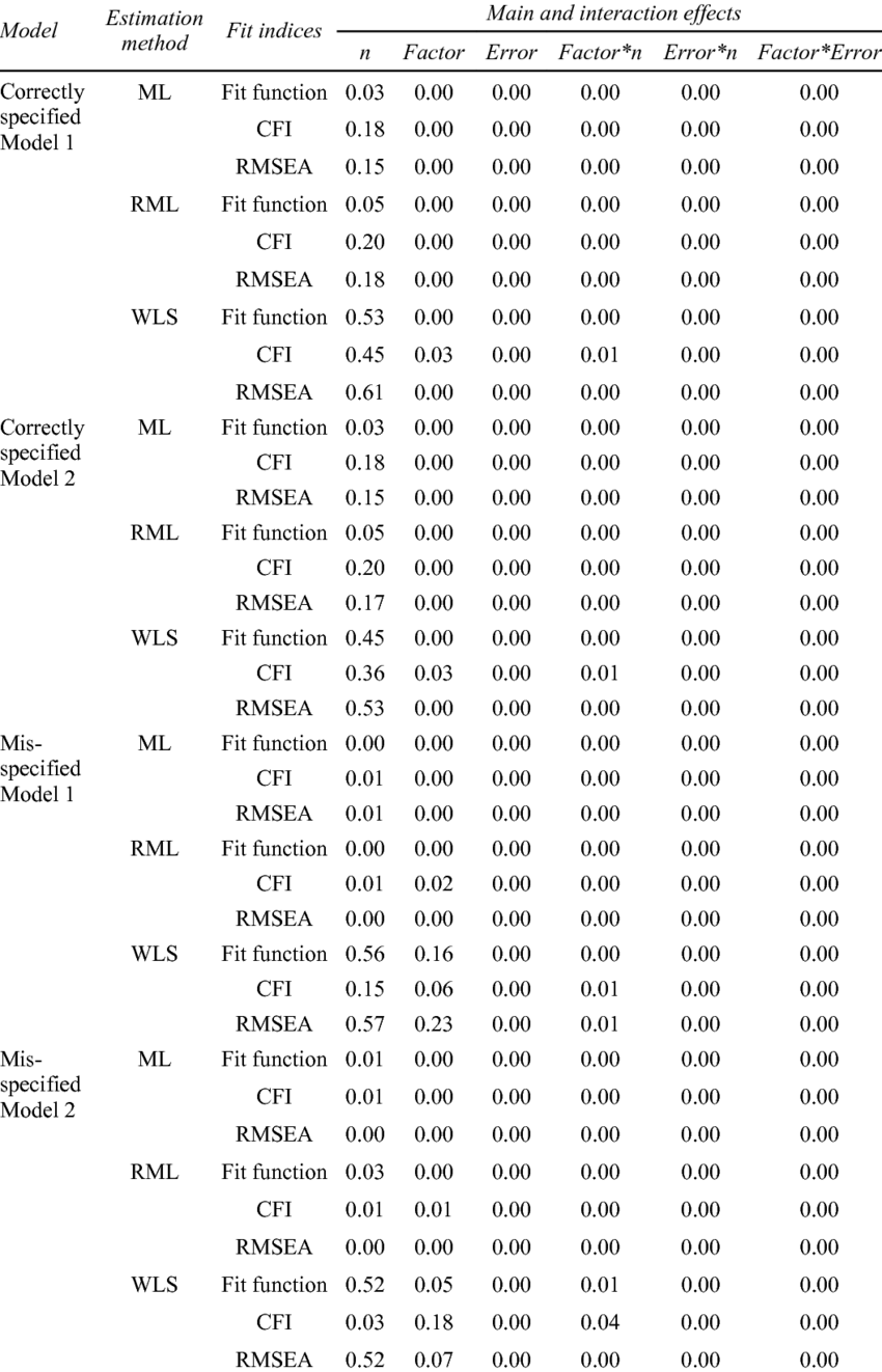 Partial eta squared based on analysis of variance for sample fit indices   Download Table
