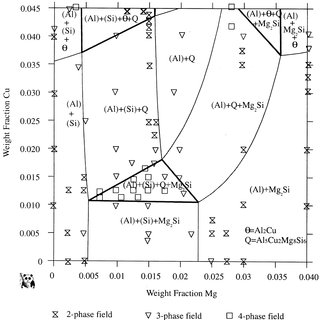 Comparison of calculated Cu concentration profiles in the