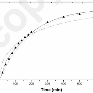 (PDF) Modeling of supercritical fluid extraction of