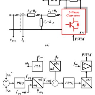 (PDF) Harmonic Interaction Analysis in a Grid-Connected