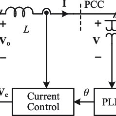 (PDF) Unified Impedance Model of Grid-Connected Voltage