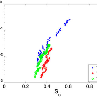 a-c show the three-phase oil relative permeability data