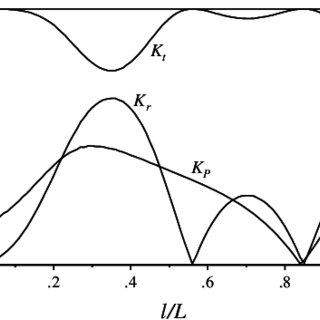 (PDF) Functional performance of a submerged and