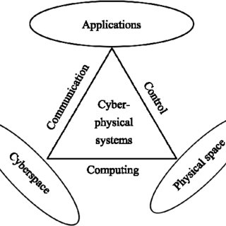 (PDF) Cyber-physical-social System in Intelligent