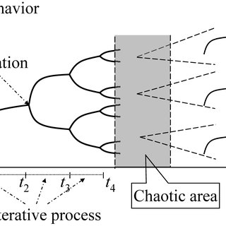 (PDF) Chaos Theory as a Lens for Interpreting Blogging