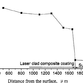 Hardness pro fi le of a laser clad nickel silicide