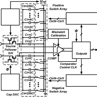 5: 4-bit fully differential switched-capacitor SAR ADC