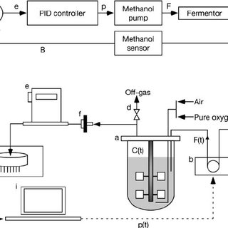A closed-loop methanol control system. (1) Schematic