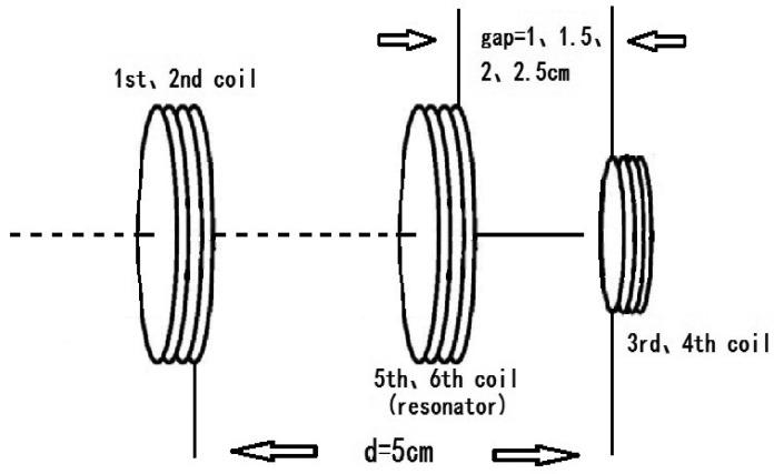 The diagram of adding magnetic enhanced resonators