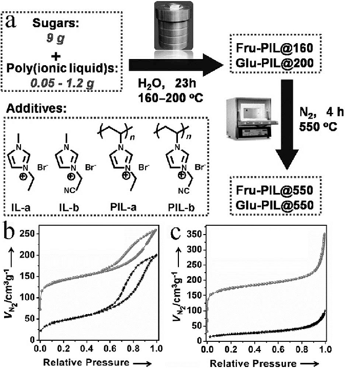 (a) Synthesis route to porous nitrogen-doped carbon