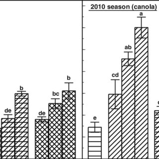 (PDF) Fertilizer potential of thin stillage from wheat