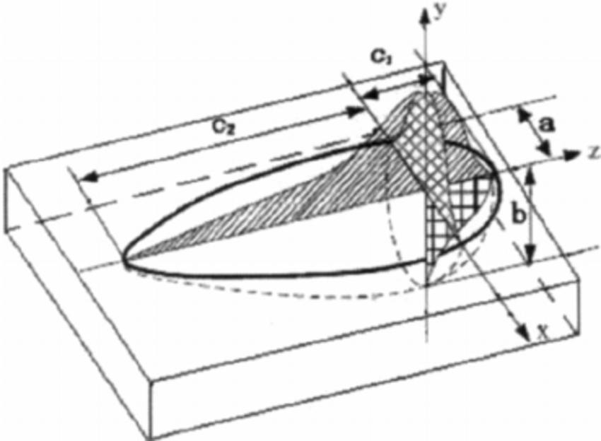 Schematic diagram of double-ellipsoid heat source model