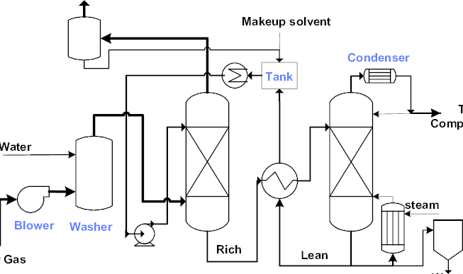 Basic flowsheet of a CO2 capture process with a MEA-based
