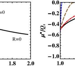 (PDF) Glasma Evolution and Bose-Einstein Condensation with