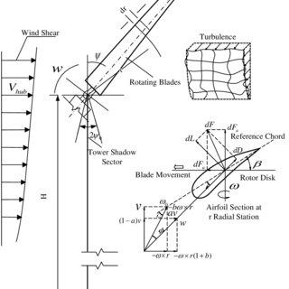 (PDF) Reduction of Wind Turbine Torque Fluctuation Using