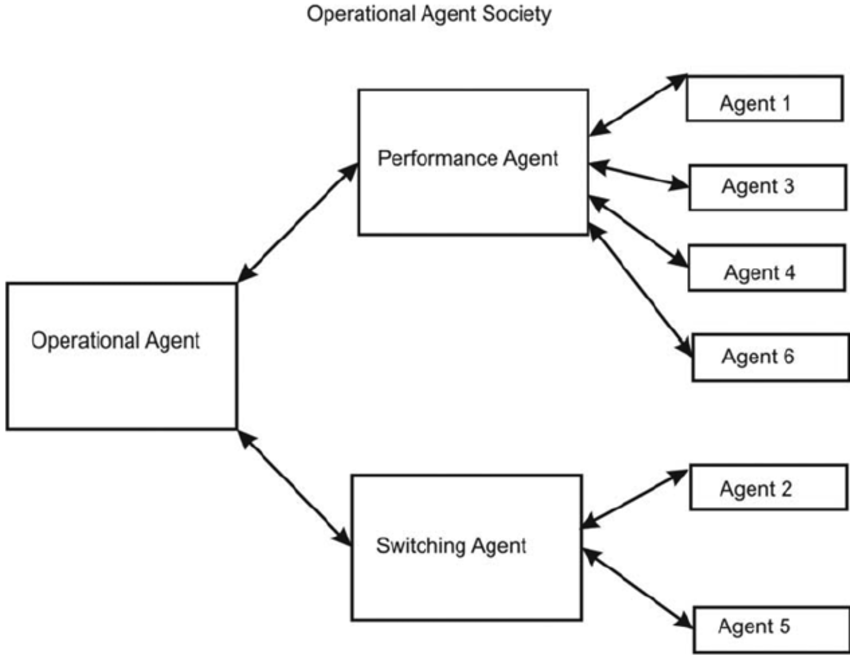 """A block diagram for """"Operational Agent Society"""
