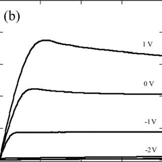 Theoretical C-V curves calculated at RT and 300 ° C for