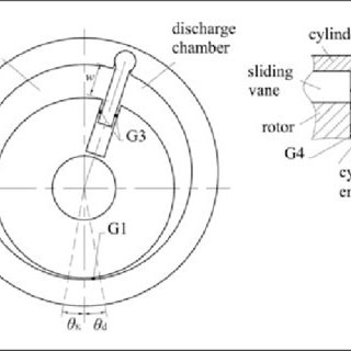 Models of leakage paths: (a) radial gap between the rotor