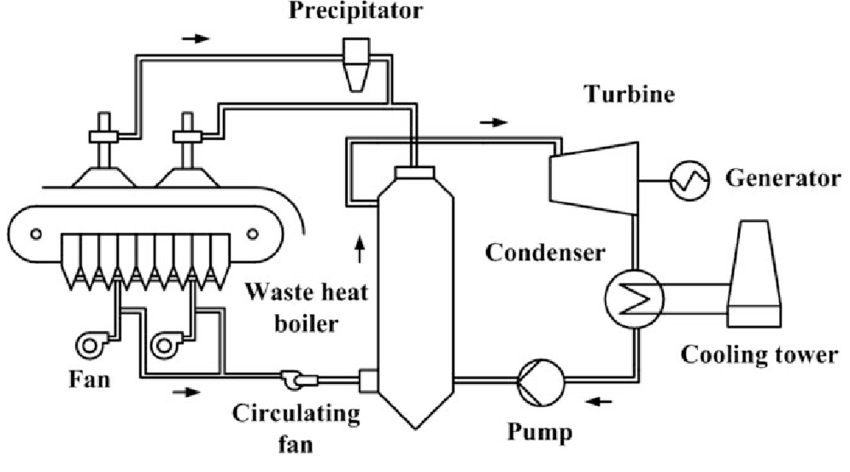 Schematic of sinter sensible heat power generation process