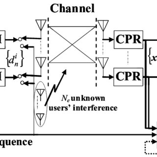 Block diagram of the SC MIMO system with adaptive channel