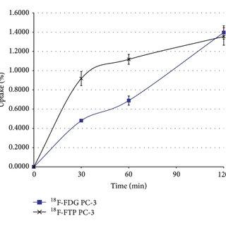 1H-NMR of N-Boc-tosylpropoxytryptophan methyl ester (a