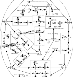 the hprtn definition of oven statechart diagram [ 850 x 1158 Pixel ]