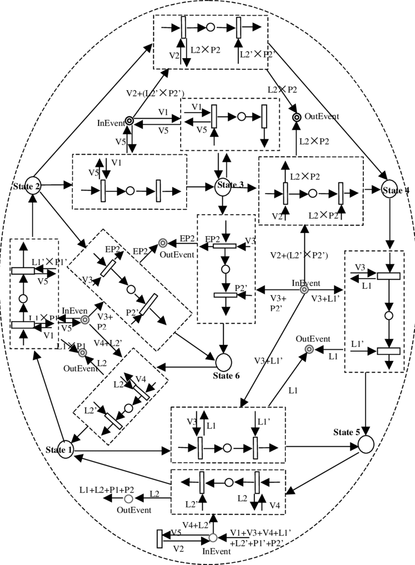 hight resolution of the hprtn definition of oven statechart diagram