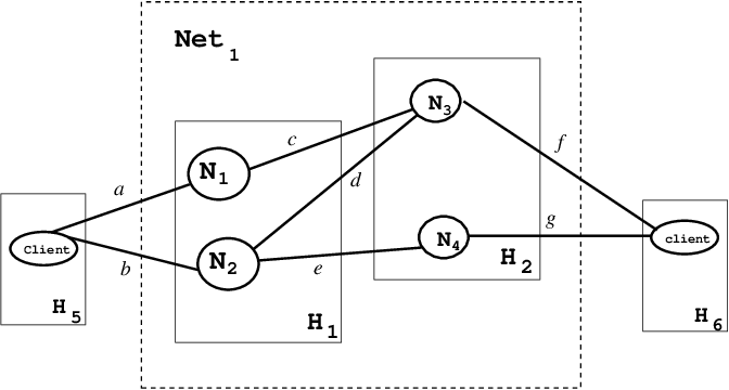 Hosts physical connection A logical communication network