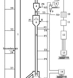 schematic diagram of applied cfb combustor 1 combustor 2 downer download scientific diagram [ 850 x 1413 Pixel ]