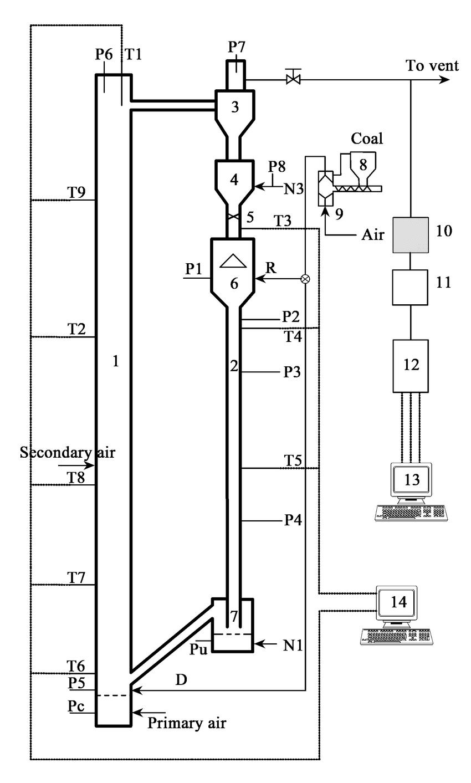 hight resolution of schematic diagram of applied cfb combustor 1 combustor 2 downer download scientific diagram
