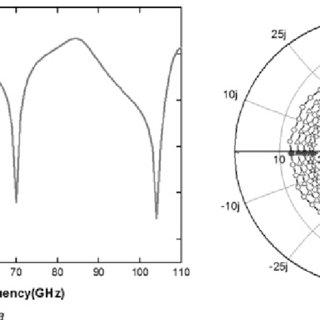 (PDF) Design of a High-Efficiency Circularly Polarized