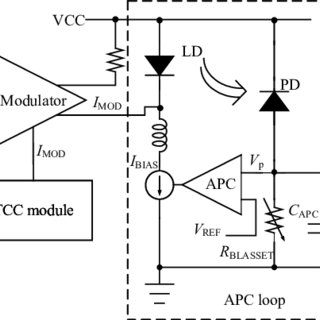 (PDF) A 155 Mbps laser diode driver with automatic power