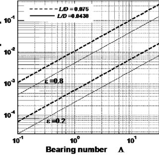 Schematic drawing of the micro air bearing. a Section view