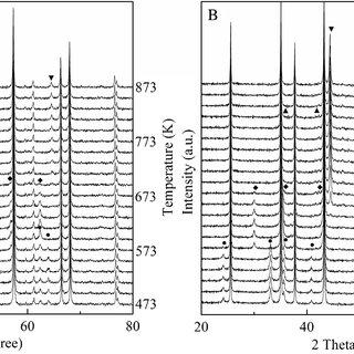 Fe 2p XPS spectra of the (A) Fe/-Al2O3 and (B) S0.05Fe