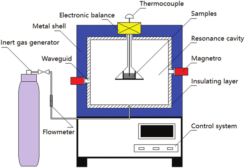 schematic diagram of microwave heating