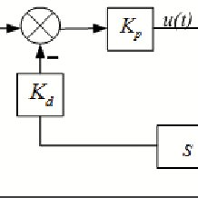 PID control schematic diagram for servo cylinder closed