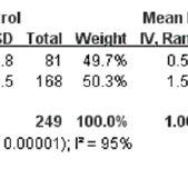Forest plot of TSH in PCOS patients vs non-PCOS patients
