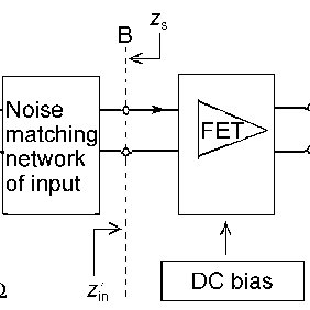 (PDF) The design of a low-noise preamplifier for MRI