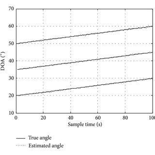 (PDF) Computationally Efficient DOA Tracking Algorithm in