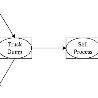 Framework for construction process reengineering