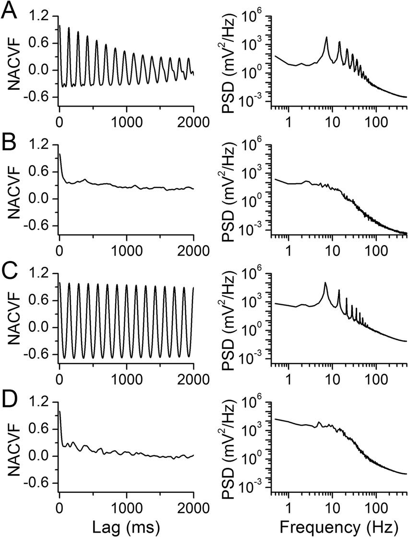 hight resolution of nai exposure diminishes periodicity of uterine artery blood flow mecamylamine meca administration eliminates