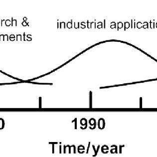 Development of aluminum refining processes in last 30