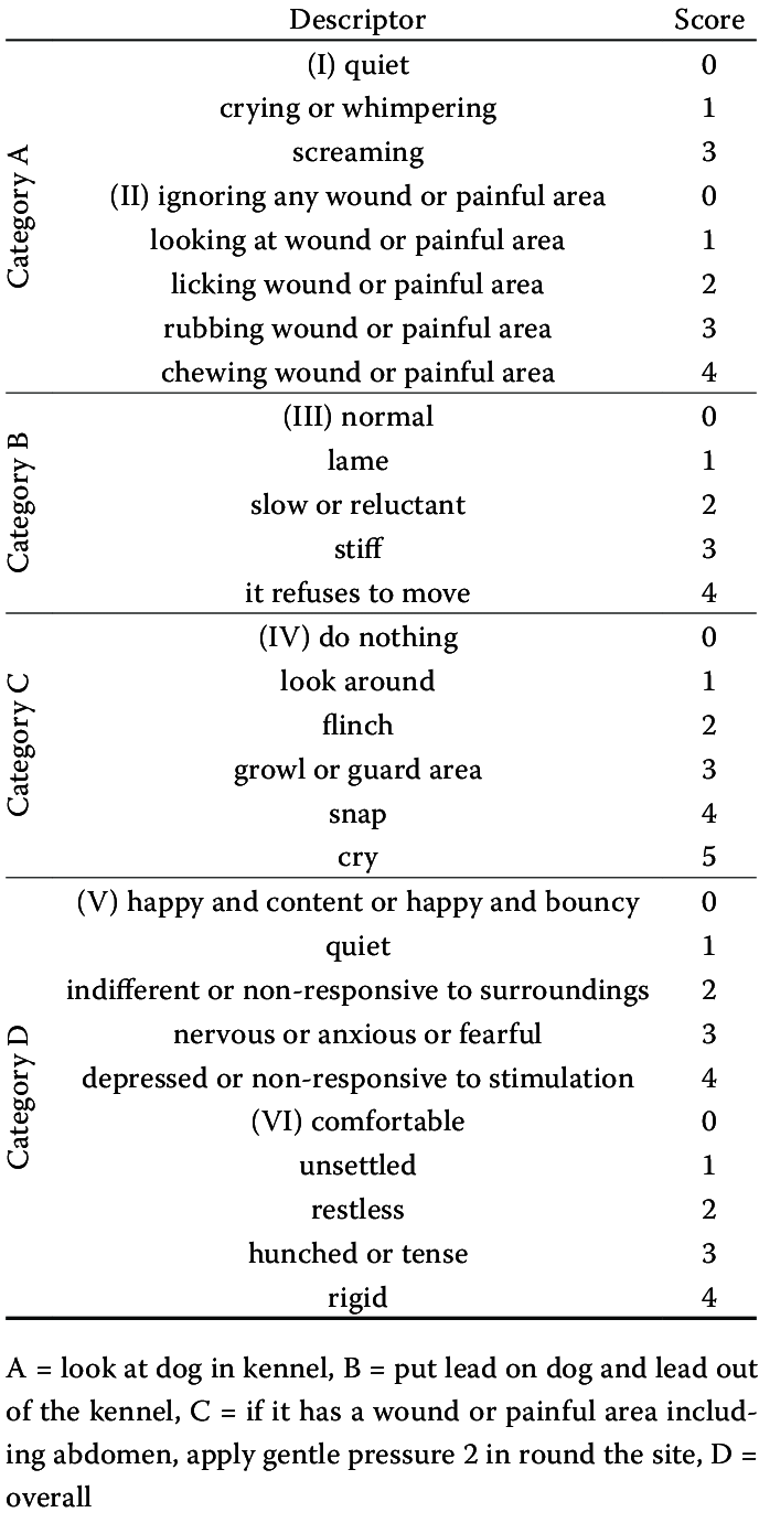 medium resolution of short form of the glasgow composite pain scale