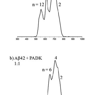 (PDF) Z-Phe-Ala-diazomethylketone (PADK) Disrupts and
