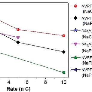 Comparison of the rate performance of this work with other