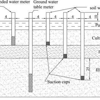 (PDF) Effects of alternate wetting and drying irrigation